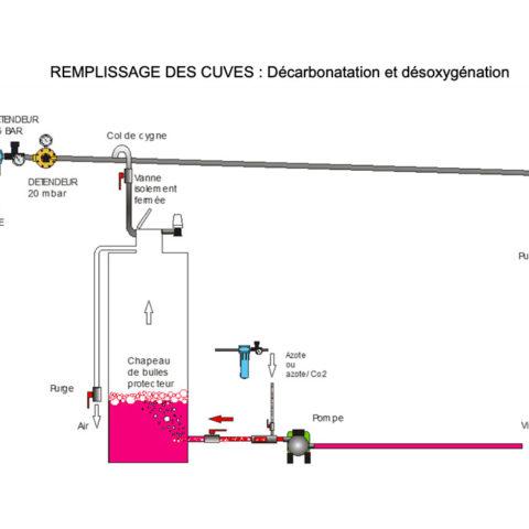 Décarbonatation et désoxygénation du vin